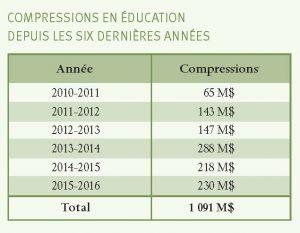 Compressions en éducation depuisles six dernières années